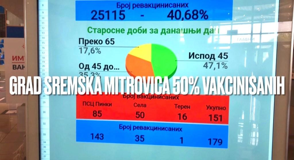 Sremska Mitrovica na više od 50% vakcinisanih!